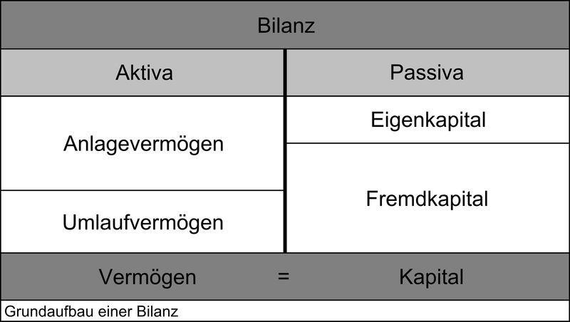 Die Struktur einer Bilanz