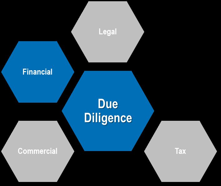 ... Due Diligence, die Commercial Due Diligence, die Tax Due Diligence und